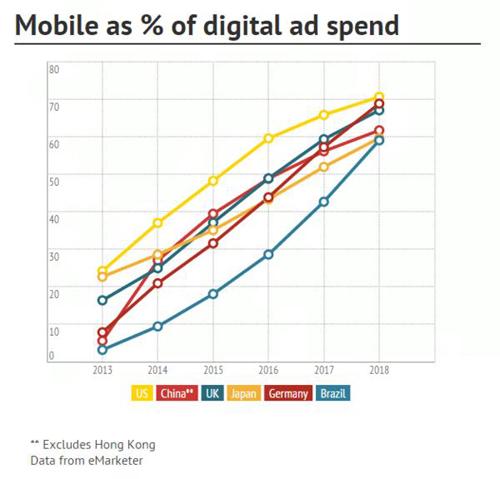 移动广告将带动全球广告市场增长