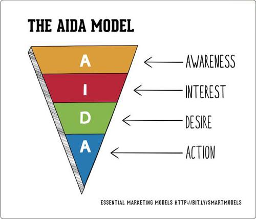 户外广告投放效果如何定义?