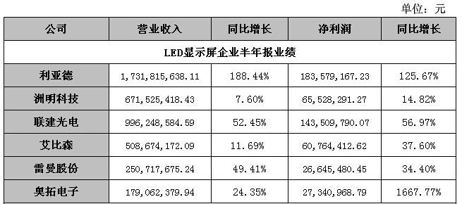 """中国LED显示屏摆脱""""大而不强""""尴尬"""
