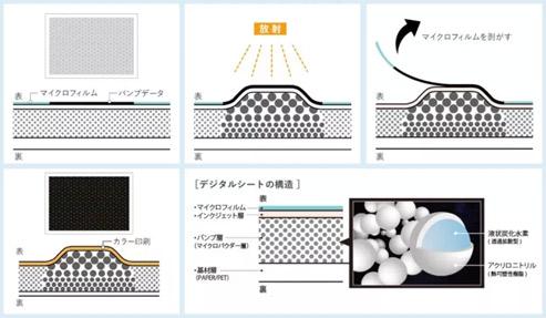 2.5D打印是能印陶瓷还能是印皮革?