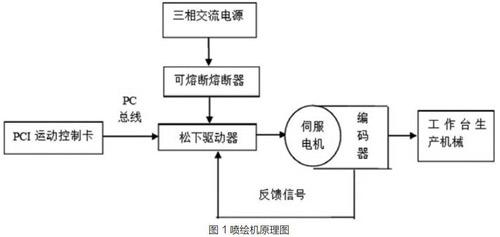 喷绘机伺服驱动控制系统设计