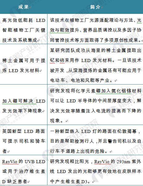2017年LED产业发展回顾及全球LED市场走势分析
