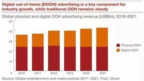 户外广告的威力有多大?用数据说话!