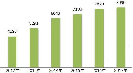 2018年印刷行业发展现状与趋势分析