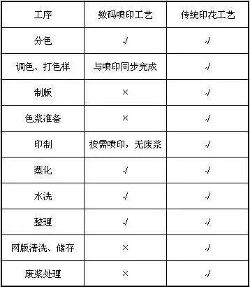 【DPA新闻】环保严查下 数码印花业的未来值得期待!
