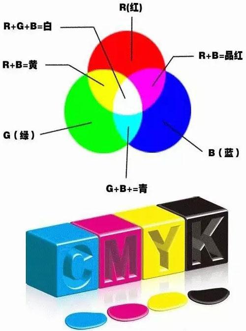 喷墨印刷中的色彩RGB与CMYK区别