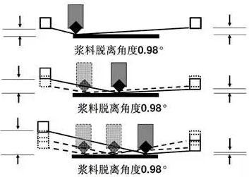 丝网印刷工艺中的悬浮网板技术
