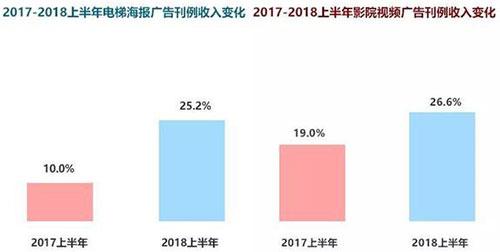 2018年全球广告业的现状与趋势