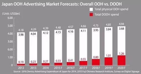 日本和中国户外广告市场容量及新型趋势