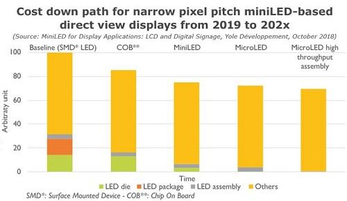 Mini LED显示技术和市场发展分析