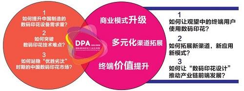 2019第二届DPA国际数码印花工业应用展