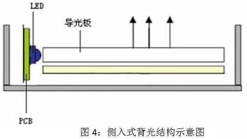 COB LED在全彩显示领域的应用