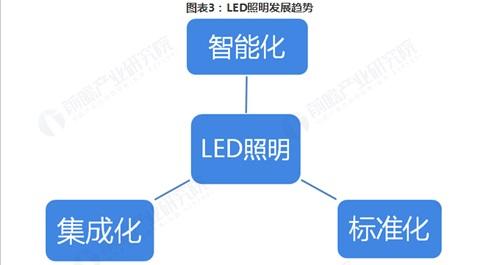 LED应用范围不断拓展 一带一路或成为新机遇