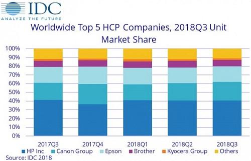 全球打印外设设备(HCP)市场三季度出货量下降1.2%