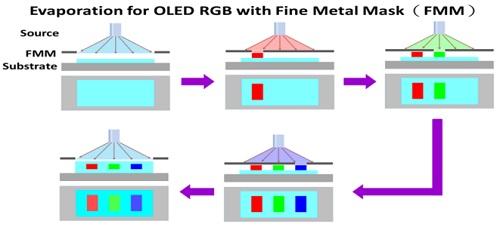 """OLED屏竟然可以""""印刷""""出来,液晶表示高度恐慌"""