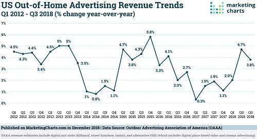 2018年Q3户外广告收入同比增长3.8%