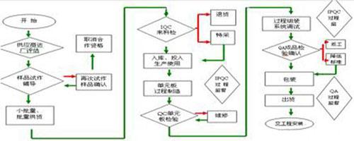 了解LED灯珠封装生产流程 只需掌握这11步骤