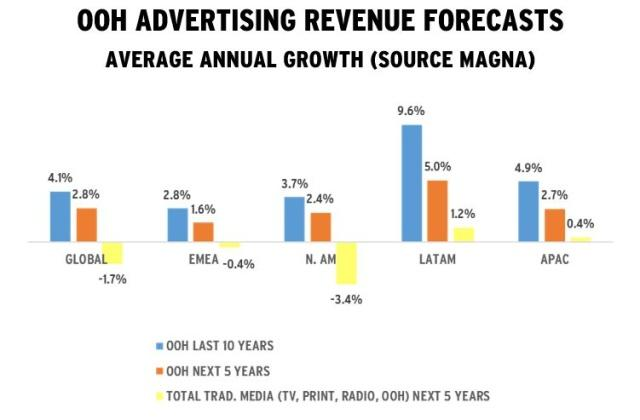 2018年全球户外广告(OOH)收入达310亿美元