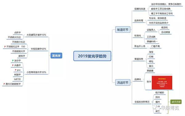 2019年中国广告标识展示行业趋势发布会