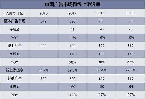 2019年中国广告行业发展现状,互联网广告线上渗透率将持续增长