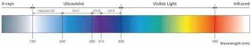 基于UV LED的八个基础问题