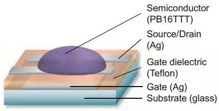 纳米银导电墨水在柔性显示方面的应用