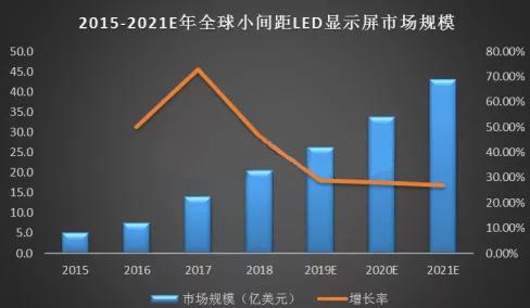 LED显示屏行业迈入新阶段 新产品持续驱动市场增长