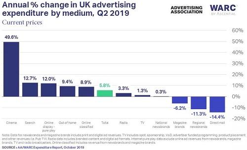 2019上半年英国广告支出增长5.2%