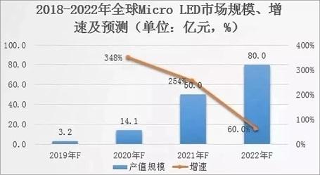 2019年LED显示屏产业数据盘点