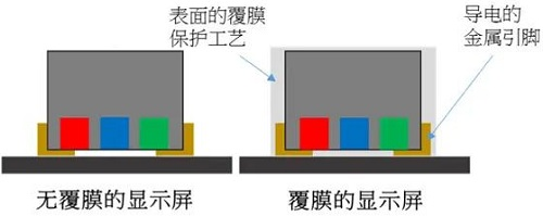 LED室内显示屏如何加强防护等级?