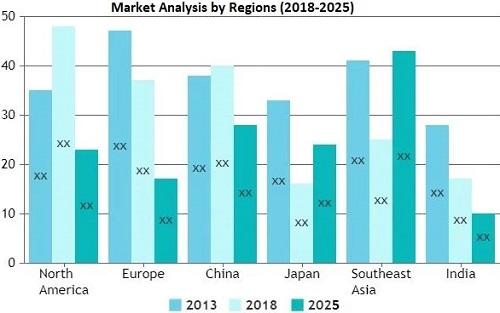 广告显示器市场将保持爆炸性增长,到2025年将产生可观的收入