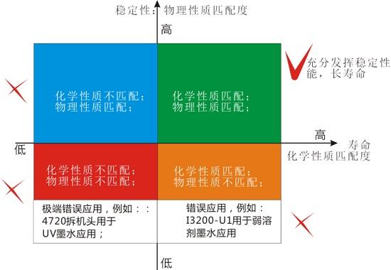 详解爱普生打印头I3200-A1、I3200-U1、I3200-E1